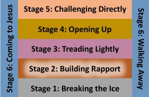 Stage 2 - Building rapport