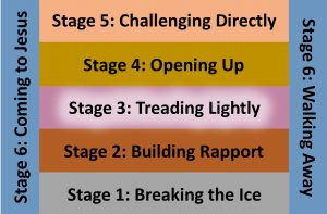 Stage 3 - Treading lightly
