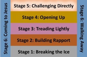 Stage 5 - Challenging directly