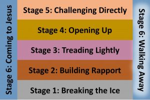 Stage 6 - Walking away