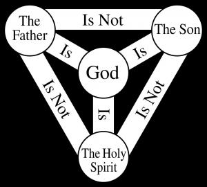 Trinity Chart
